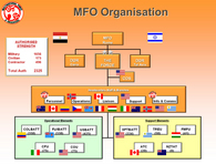 MFO - Multinational Force and Observers in the Sinai
